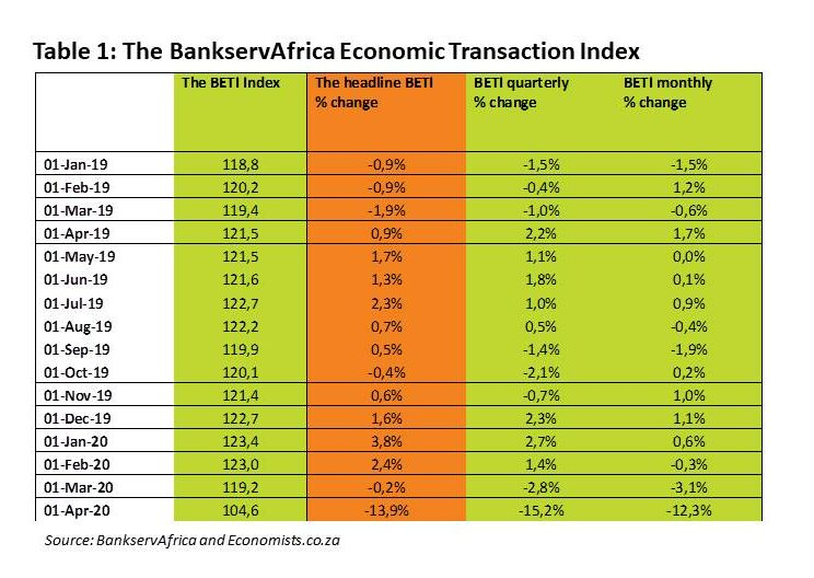 BankServAfrica BETI April 2020 - Table 1 The BankservAfrica Economic Transaction Index