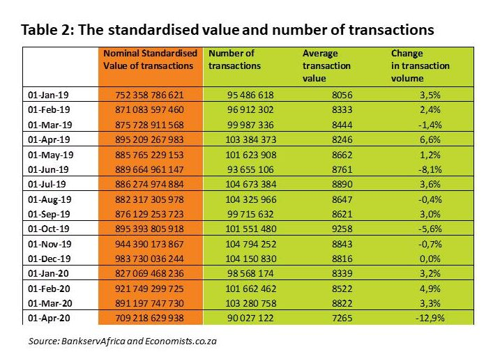 BankServAfrica BETI April 2020 - Table 2 The standardised value and number of transactions