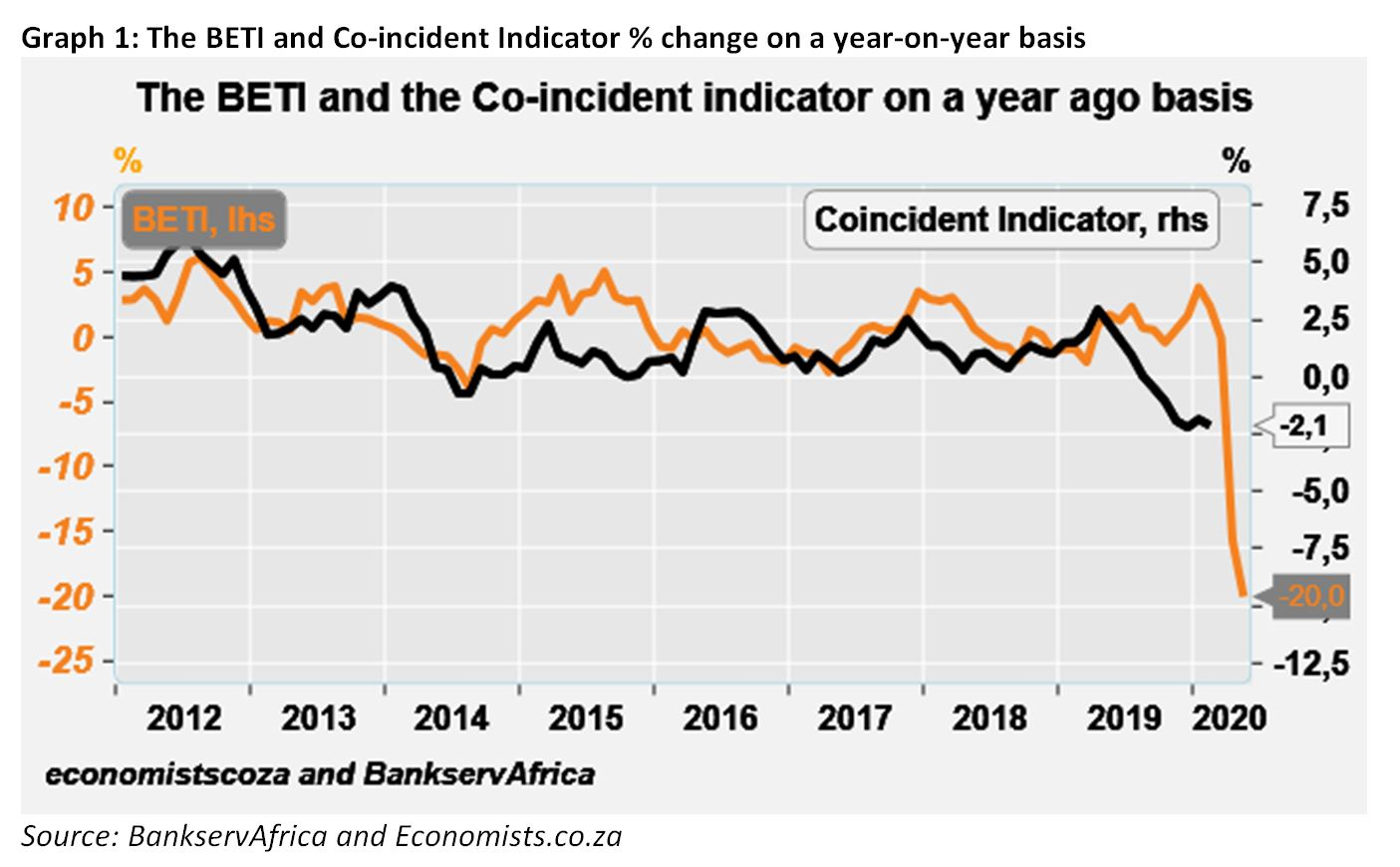 Graph 1 The BETI and Co-incident Indicator % change on a year-on-year basis