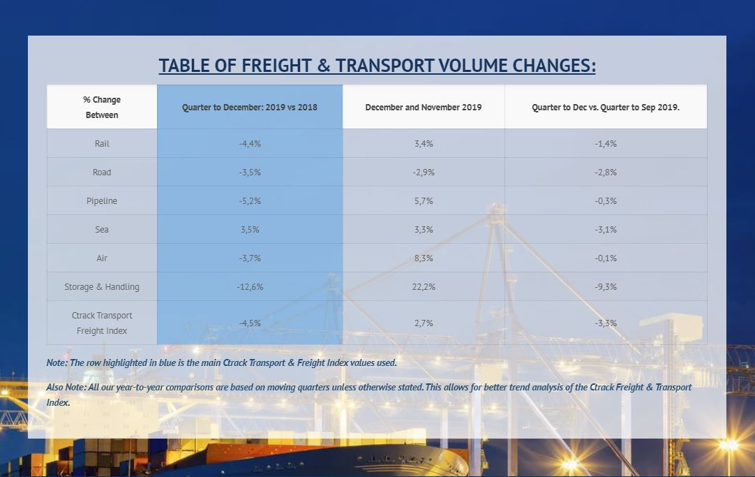 December 2019 Transport and Freight Index Report