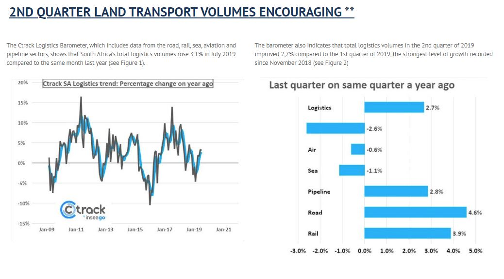 July 2019 Logistics Barometer Report