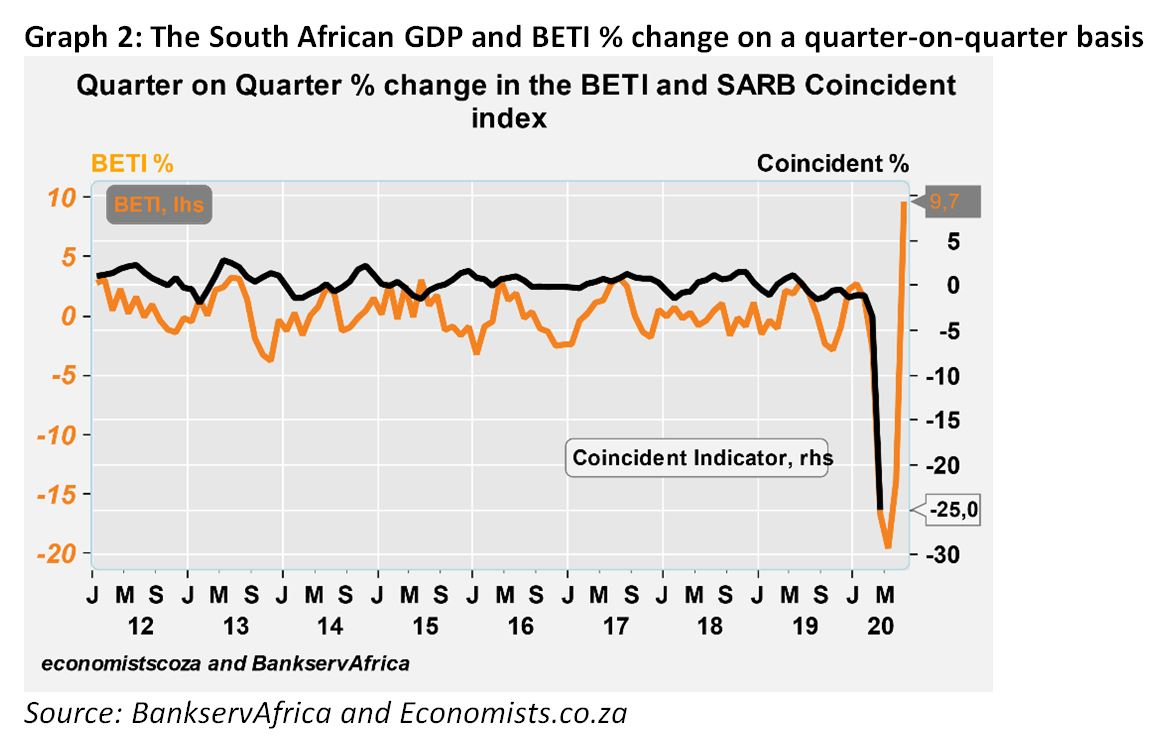 Graph 2: The South African GDP and BETI % change on a quarter-on-quarter basis