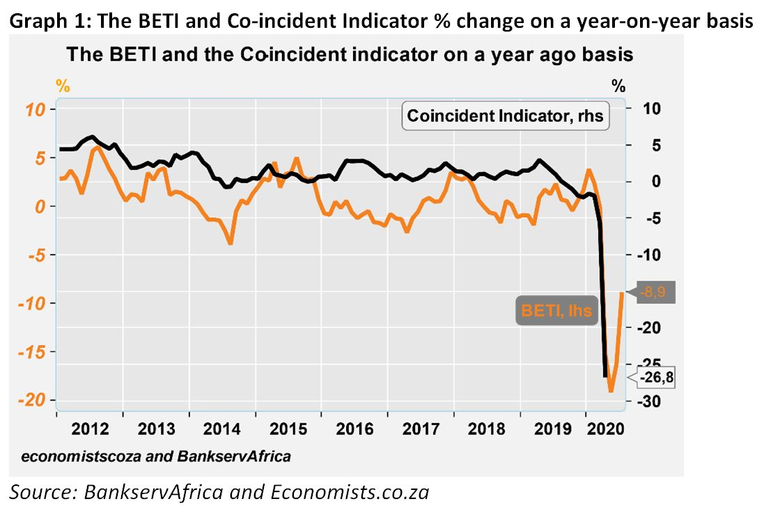 Graph 1: The BETI and Co-incident Indicator % change on a year-on-year basis