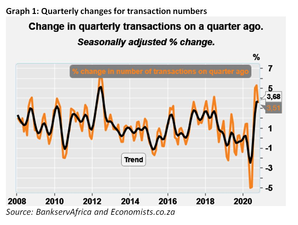 Graph 1 Quarterly Changes for transaction numbers - BETI October 2020