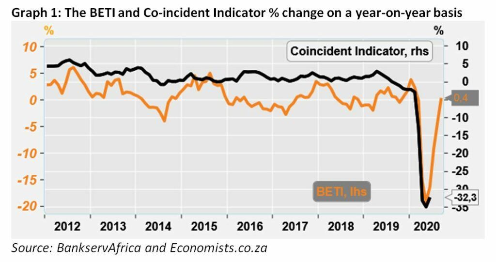 Graph 1 - The BETI and Co-incident Indicator Percentage Change On A Year On Year Basis - September 2020
