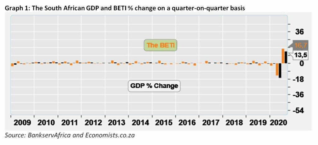 Graph 1 The South African GDP and BETI percentage change on a quarter-on-quarter basis - November 2020