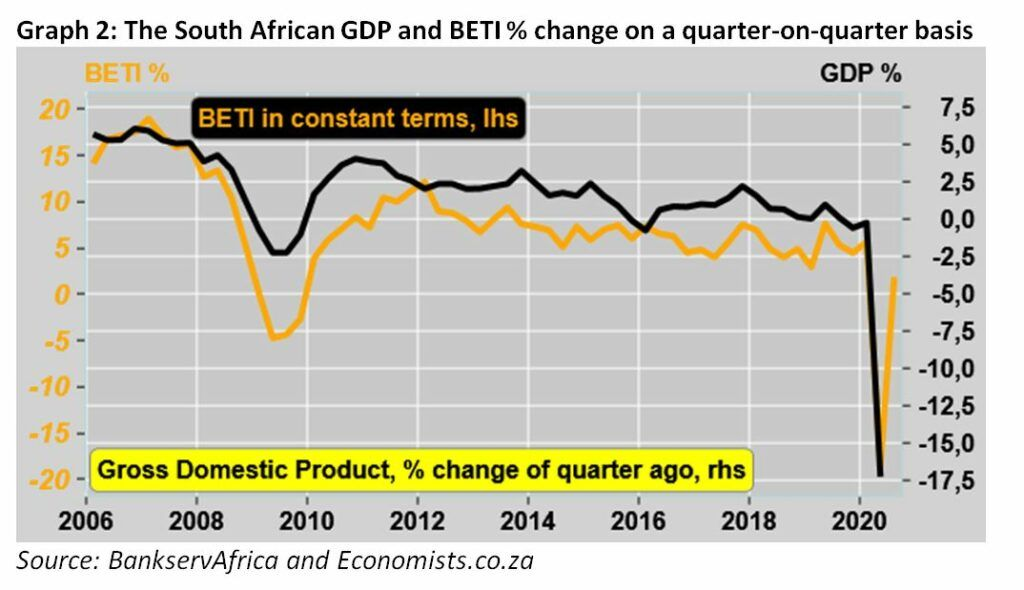 Graph 2 The South African GDP and BETI % change on a quarter-on-quarter basis - September 2020