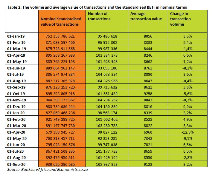 Table 2 The volume and average value of transactions and the standardised BETI in nominal terms - September 2020