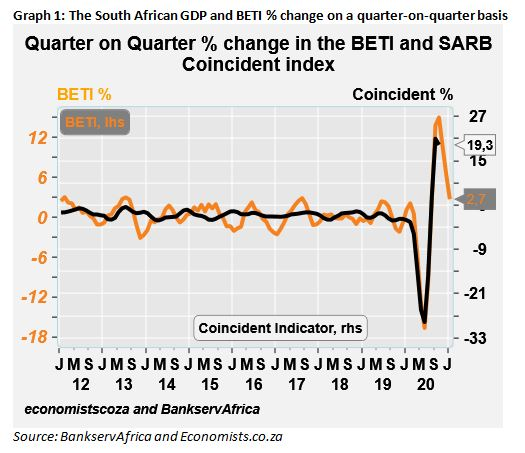 Graph 1 the South African GDP and BETI Percentage change on a quarter on quarter basis