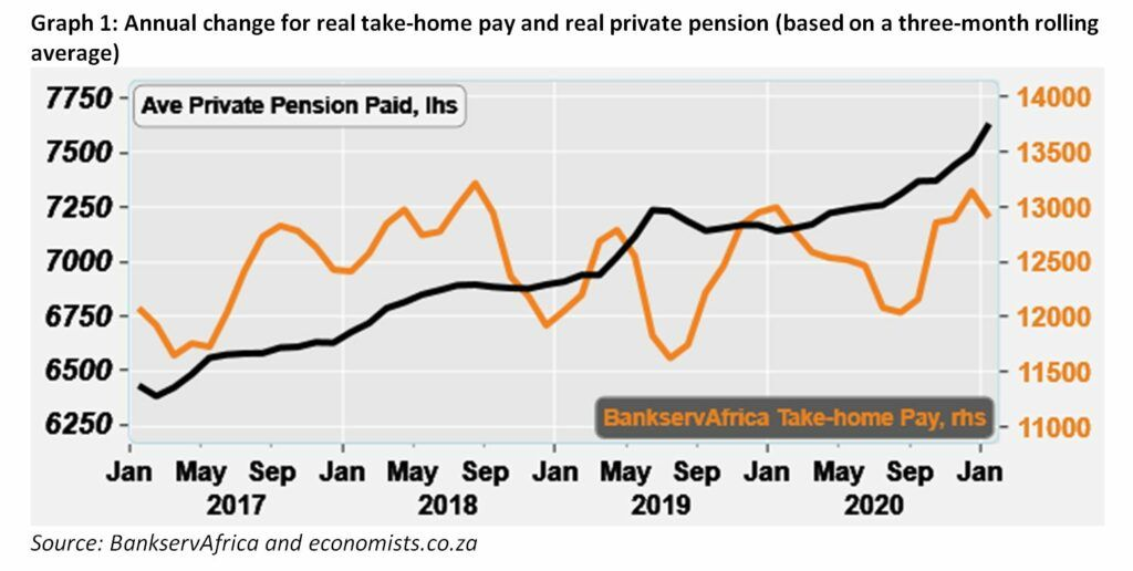 Graph 1: Annual change for real take-home pay and real private pension (based on a three-month rolling average)