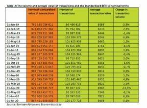 Table 2: The volume and average value of transactions and the Standardised BETI in nominal terms