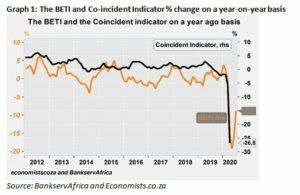 Graph 1: The BEIT and the Co-incident indicator on a year ago basis