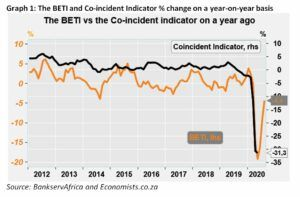 Graph 1 - The BETI and Co-incident Indicator Percentage Change On A Year On Year Basis - August 2020
