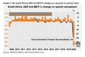Graph 2 The South African GDP and BETI Percentage Change On A Quarter On Quarter Basis - August 2020