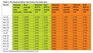 Table 1: The BankservAfrica Take-home Pay Index data